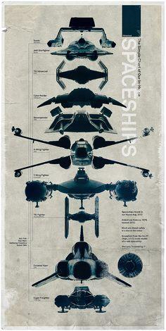 Cartel comparando naves de combate de Star Wars, Star Trek, Battlestar Galáctica y Space 1999