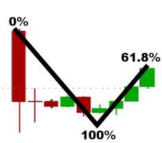 """The secrets of the Fibonacci trading. Is it a myth or does it actually work ? Do the  financial markets exhibit Fibonacci proportions?  Why are there so many forex beginners trying the so called """"fib-trading""""? Why do the top forex brokers promote automated Fibonacci trading?"""