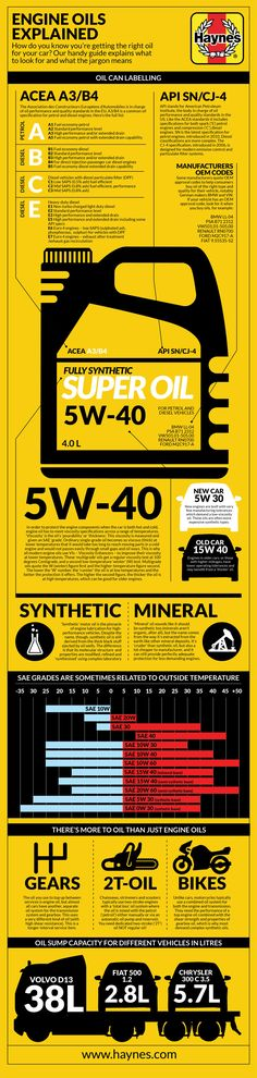 What is engine oil? In this infographic you'll learn about the different types and what they're made of