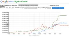 NGram Viewer by Google will tell you when a term, word, or phrase was popular in books using data from Google Books.  (WARNING: EXTREMELY ADDICTIVE!!)
