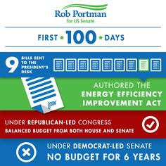 Facebook post for Senator Rob Portman showing the successes of the Republican led Congress. With experienced digital media strategists, web developers and graphic designers, we will help your campaign succeed. Learn more: www.harrismediallc.com