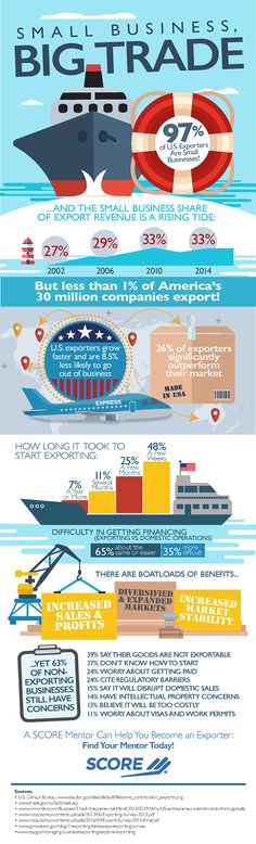 Ninety-seven percent of all U.S. companies that export products are actually small businesses according to new research by SCORE, a non-profit association for small businesses. Less than one percent of the U.S.'s 30 million companies export due to various concerns. Data reveals thirty-nine percent say their goods are not exportable and 37 percent don't know how to start. A large number of small businesses (63 percent), however, would like to export their goods and services.