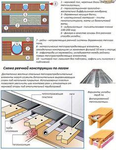 деревянная система водяного теплого пола реечного типа