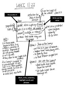 Sweet To The Soul Ministries - Verse Mapping
