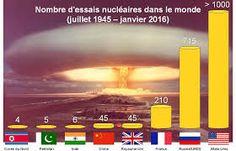 """Essai nucléaire en Corée du Nord, """"le plus puissant à ce jour"""" (source…"""