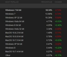 Steam Stats: Windows 8 Users Outnumber Mac OS Users