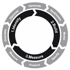 The Design Process. Projects unfold in three general phases. Identify, Build and Measure.