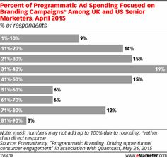 Percent of Programmatic Ad Spending Focused on Branding Campaigns* Among UK and US Senior Marketers, April 2015 (% of respondents)