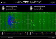 Juventus Bonuccı