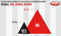 How Clean Are Your Porta Pitties - Survey - No matter what company they come from, portable toilets have built quite a reputation for being a less than sanitary solution for your events restroom needs. In fact, a recent survey conducted by Pittsburgh's premier portable toilet suppliers at Mr. John has discovered that nearly ¾ of Americans feel the same.