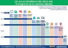 Infografía con la introducción de las TICs hasta el el año 2020. La realidad aumentada no se espera hasta 2019 dentro del aula como método de aprendizaje habitual. #infografia #TIC