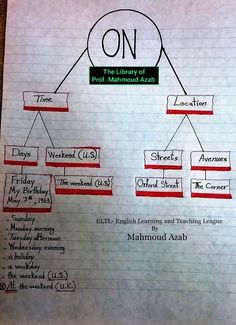 On, how to use 📄✏ English Grammar Notes, Teaching English Grammar, English Grammar Worksheets, English Sentences, English Phrases, Grammar And Vocabulary, Grammar Lessons, English Language Learning, English Writing