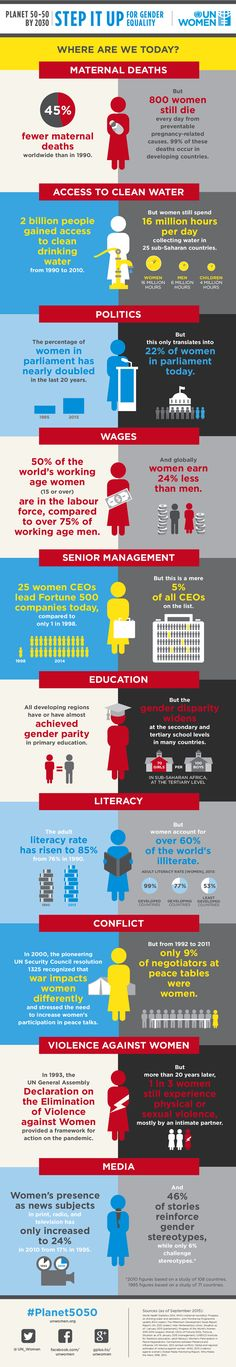 Gender Equality: Where are we today?