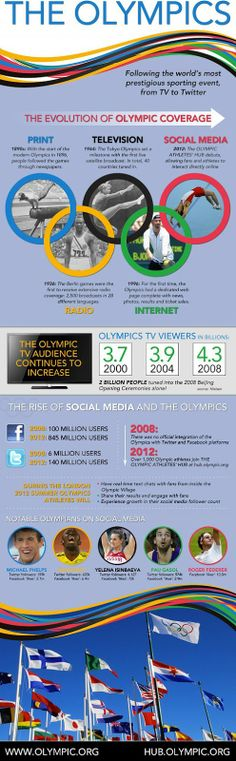 The Evolution of Olympic Coverage & Social Media -infographic