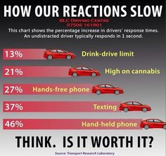 texting and driving vs drinking and driving
