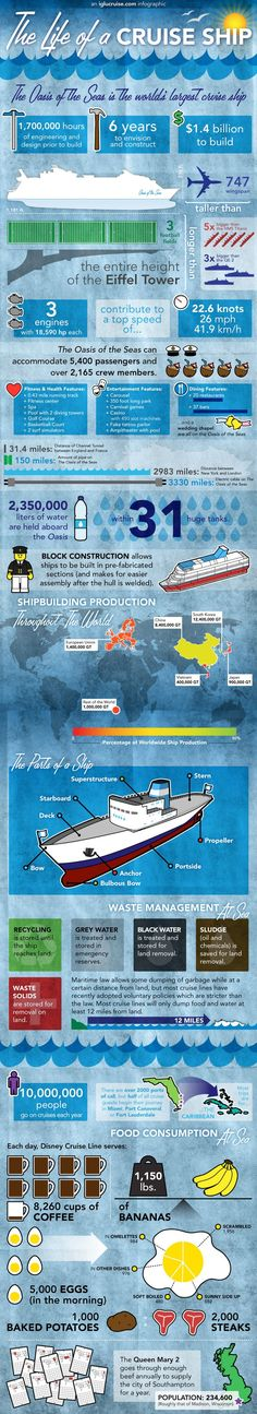 How Big Are Cruise Ships Infographic @Becky Wohlhueter This would be a good example to show Alex so he can get an idea of how big the ships we were talking about are.
