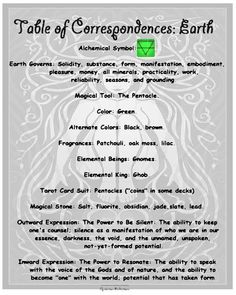 Earth Correspondences. (words from A YEAR AND A DAY book) Opalraines  PRODUCTION.