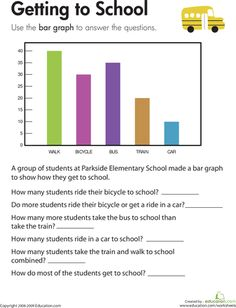 Worksheets: Bar Graph: Getting to School