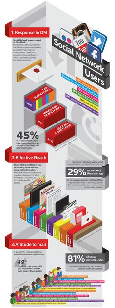 Direct Mail is one of the most underrated marketing mediums available to us today. An effective, well-planned direct mail campaign has the power to drive sales, as well as supporting online marketing activities. This infographic from MarketReach looks at Social Media users and their relationship with Direct Mail. - via Infographicas 12-2-2012  28644_RM_Social