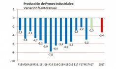 Con comportamiento dispar, la producción de las Pymes industriales bajó 3,8% en abril