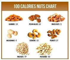 Nuts calories chart