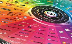 Sociale media: maak de juiste match! [infographic] | C-Works!