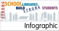 Resources | American Association of School Librarians (AASL)  Strong School Libraries Build Strong Students