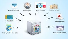 LogMeOnce presents the best online password manager with two-factor authentication, multi factor authentication and adds a second layer protection to your device. Multi Factor Authentication, Password Manager, Spa Center, Online Profile, Windows Software, Web Application, Social Networks, Accounting, The Help