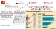 #Deficit e #PressioneFiscale in aumento…#Laffer rule!  Solo #Draghi può aiutare l'#Italia
