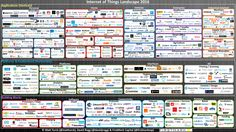 Matt Turck, a venture capitalist at FirstMark, has mapped out the Internet of Things Landscape for Matt notes The IoT today is largely at this inflec… Digital Technology, New Technology, Internet Of Things, Inflection Point, Aquaponics System, Aquaponics Diy, Smart City, Cloud Computing, Data Science