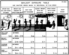 Exposure Table