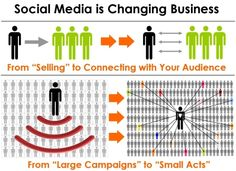 Social Media is Changing Business