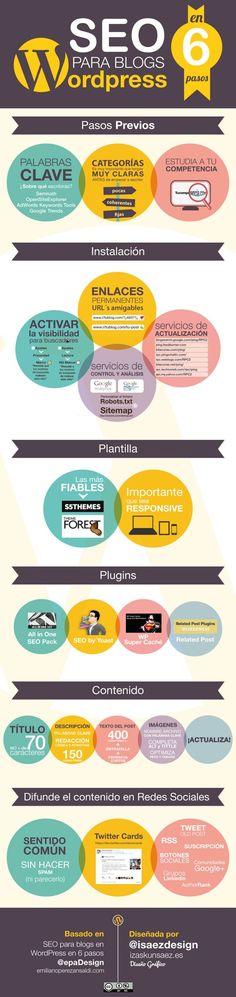 Emiliano Pérez escribió este post con el resumen de una ponencia sobre WordPress y SEO. Recoge en 6 pasos el proceso de mejora SEO para sitios que utilizan