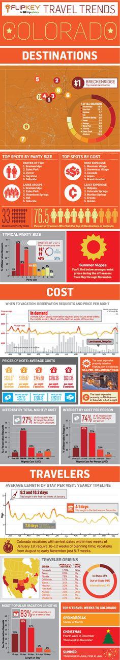 Colorado Travel Trends infograph provided by FlipKey at TripAdvisor TravelTrends-Colorado www.ColoradoBucketList.com