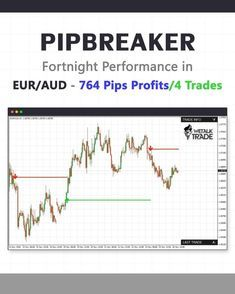 Best Indicator For Mt4 Pipbreaker Intraday Trading