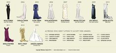 SHARE: Every dress worn by a Best Actress Oscar winner. Incredible. on http://www.mamamia.com.au