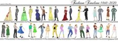 Fashion History 1860 - 2020 by ArsalanKhanArtist.deviantart.com on @deviantART