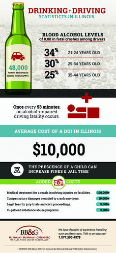 This infographic shows dangerous drinking and driving statistics in Illinois.