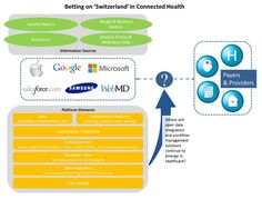 A Summary of #Wearable #Health Platforms and Move Towards Data #Interoperability. #health http://medcitynews.com/2014/07/switzerland-approach-might-become-key-part-wearable-health-platforms/