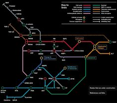 Subway map of Cancer Treatments
