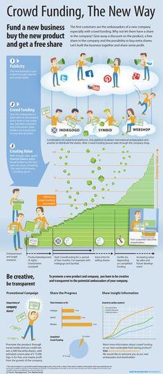 Crowdfunding the new way #infografia #infographic