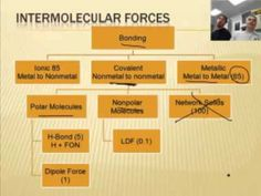 Intro to Chemistry: Intermolecular Forces 1/2 - YouTube