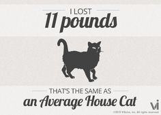 Crazy weight loss estimator.  ILostWhat.com  So far I've lost 11 pounds! That is the same as an average house cat.  Who knew?