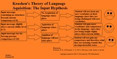 This is a visual of Krashen's  theory of language acquisition-input hypothesis