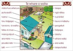 A set of 2 posters showing inside and outside a house. Labels are in Maori only Classroom Environment, Classroom Themes, School Resources, Teaching Resources, Maori Words, Student Behavior, Primary Teaching, Too Cool For School, Early Childhood Education