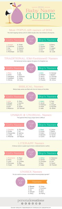 2014 Baby Name Guide #infographic #BabyNames #Babies