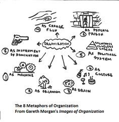 Gareth Morgan's Images of Organization is a must-read for those who want to develop a deeper understanding of a lot of the stuff I talk about here. Though I've cited the book lots of ti…