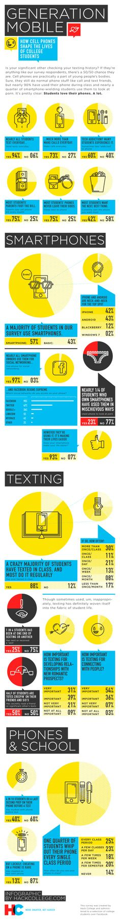 How Cell Phones Shape the Lives of College Students Infographic