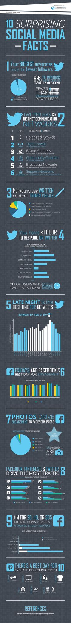10 Surprising Social Media Facts.