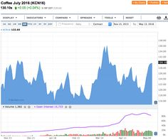 Commodities, Caffè: colpo di reni e si chiude sopra 130 - Materie Prime - Commoditiestrading